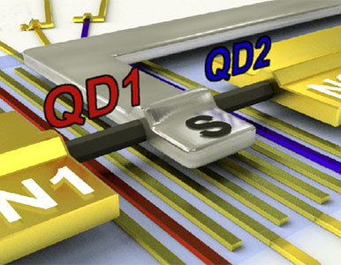 Superconducting quantum dot hybrid devices
