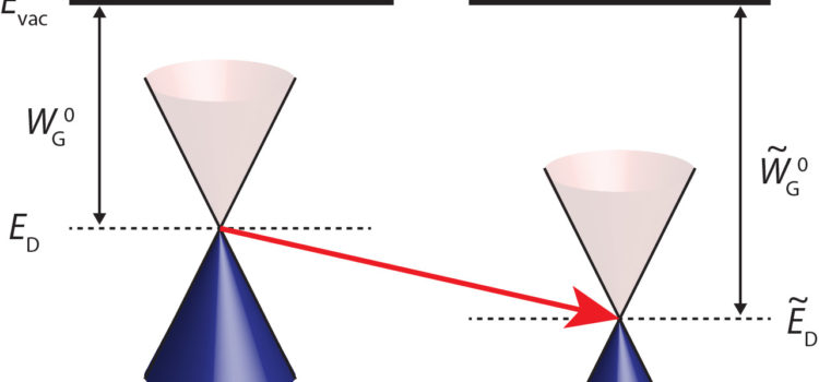 """Paper """"Global strain-induced scalar potential in graphene devices"""""""