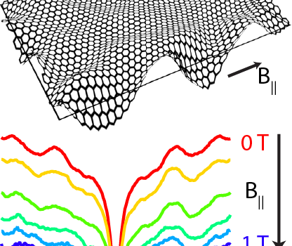 New paper published: Out-of-plane corrugations in encapsulated graphene